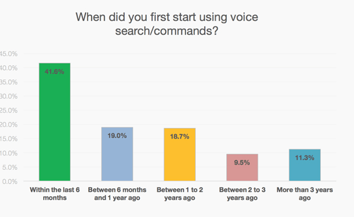 voice search trends over time