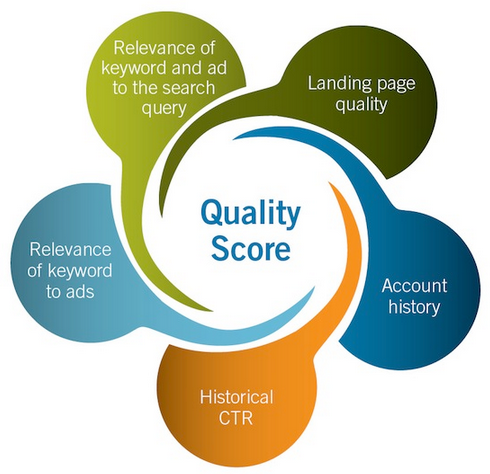 PPC ads Quality Score