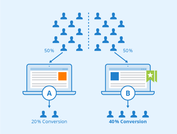 How ppc specialists use A/B testing