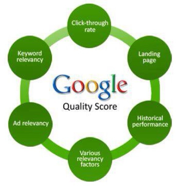Factor impacting Ad quality score