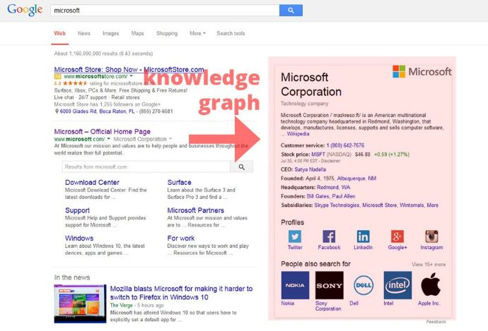 GMB Knowledge Graph